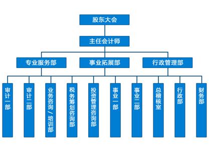 会计事务所的组织结构