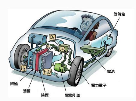 电动汽车所用的电力来自由电网充电的蓄电池.